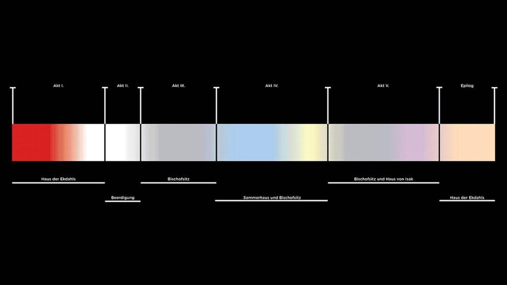 mood board light-timeline